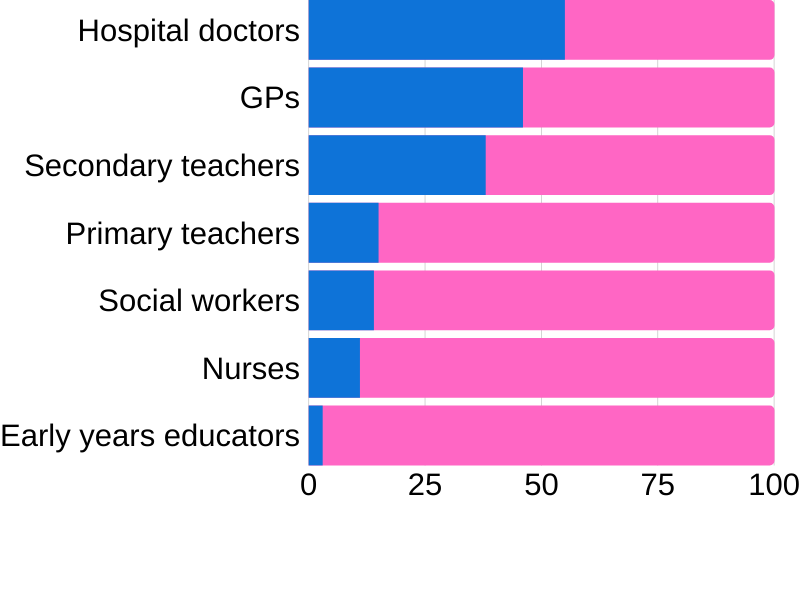 Male proportion of 'caring' workforces